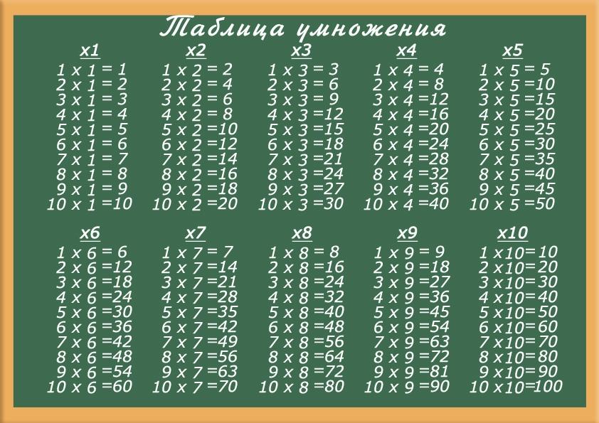 Таблица умножения программа скачать